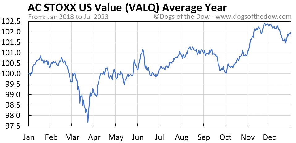 VALQ average year chart