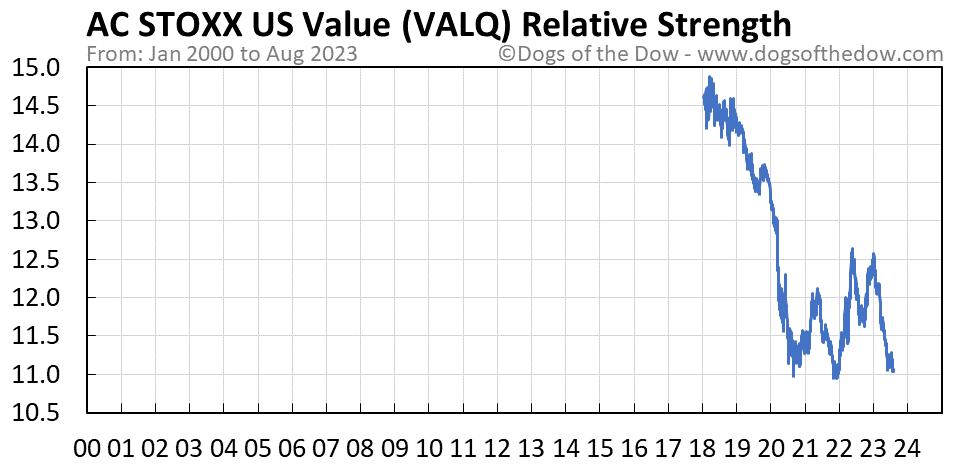 VALQ relative strength chart