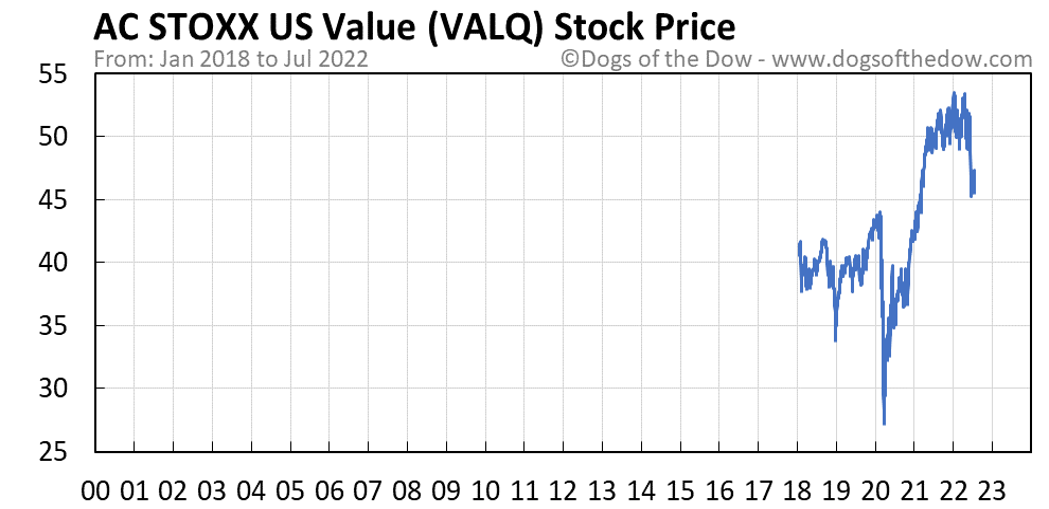 VALQ stock price chart