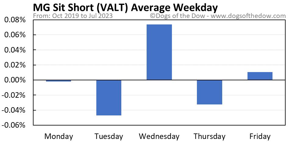 VALT average weekday chart