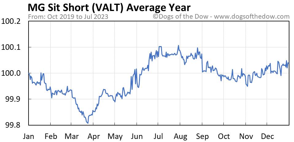 VALT average year chart