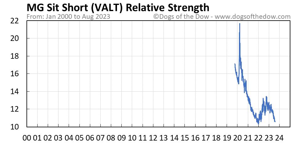VALT relative strength chart