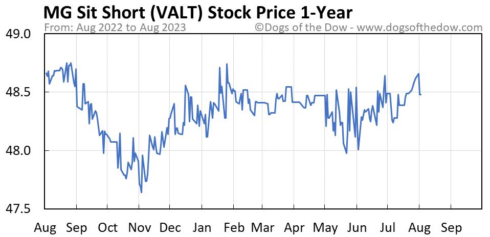 VALT 1-year stock price chart
