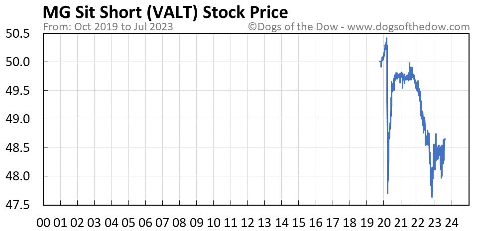 VALT stock price chart