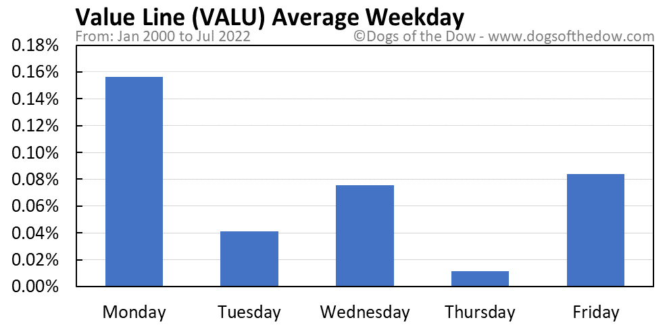 VALU average weekday chart
