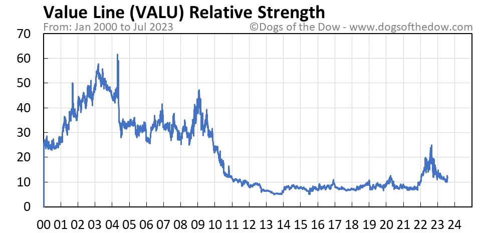 VALU relative strength chart