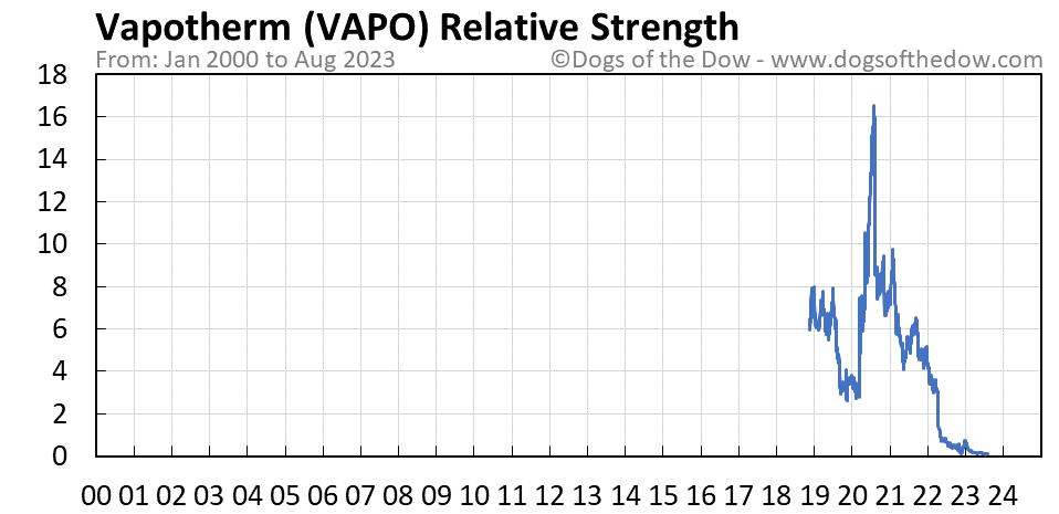VAPO relative strength chart