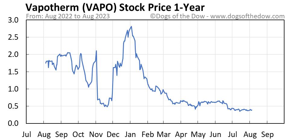 VAPO 1-year stock price chart