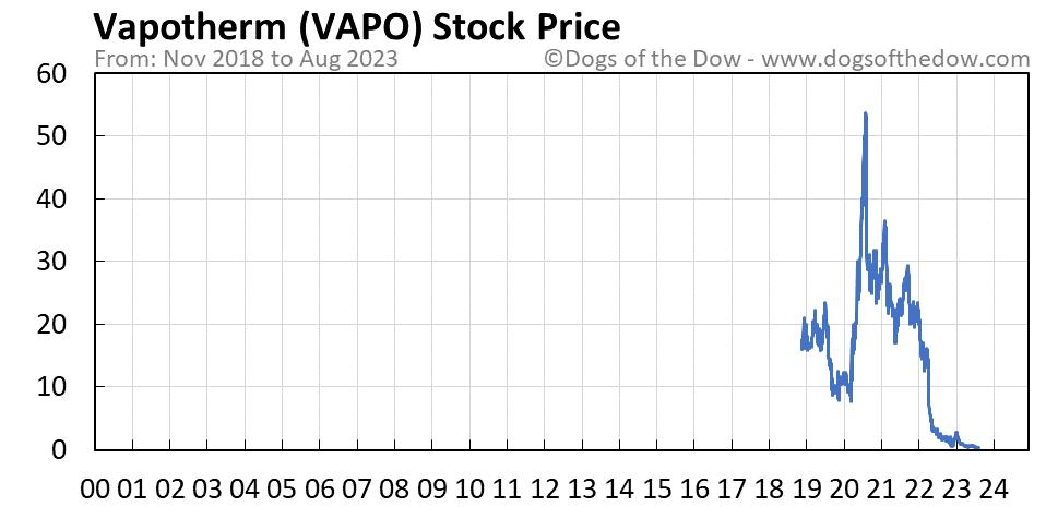 VAPO stock price chart
