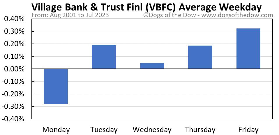 VBFC average weekday chart