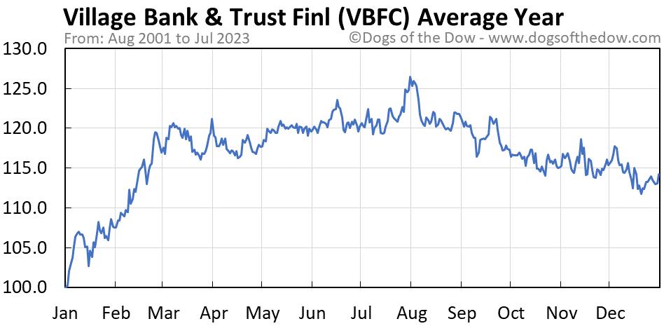 VBFC average year chart
