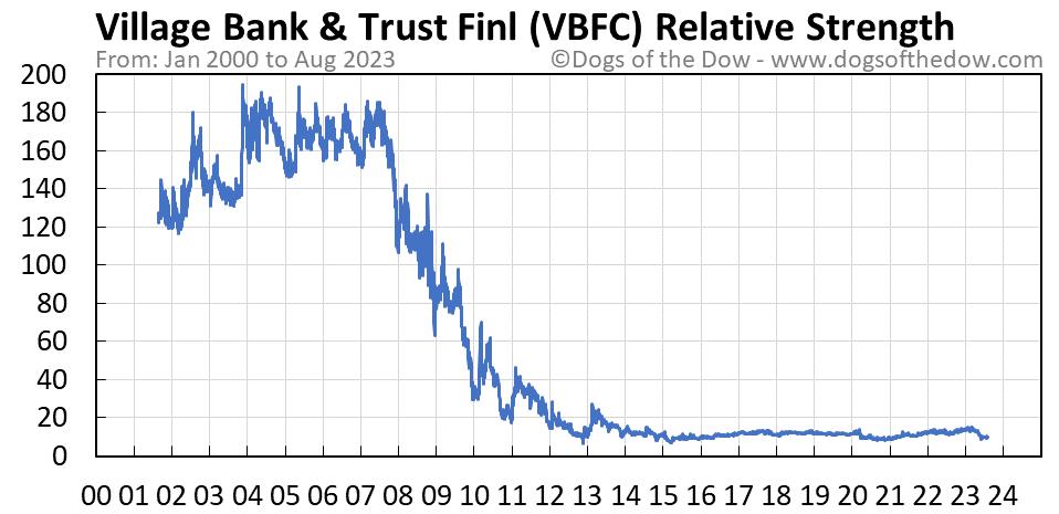 VBFC relative strength chart