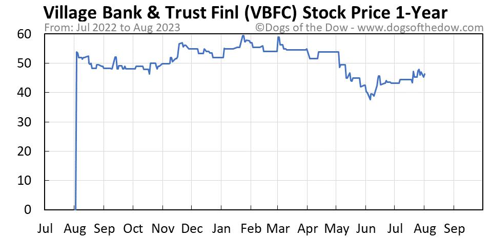 VBFC 1-year stock price chart