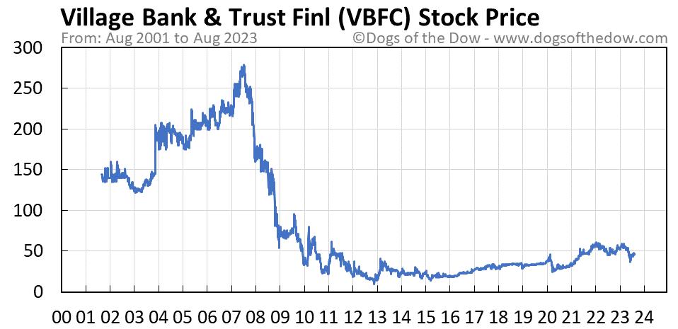 VBFC stock price chart
