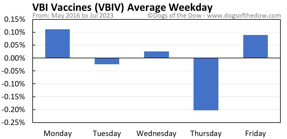 VBIV average weekday chart
