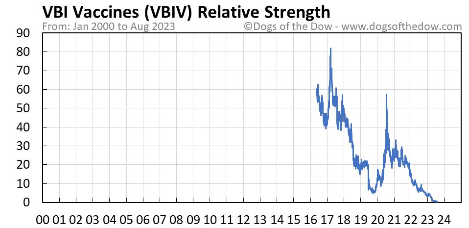VBIV relative strength chart