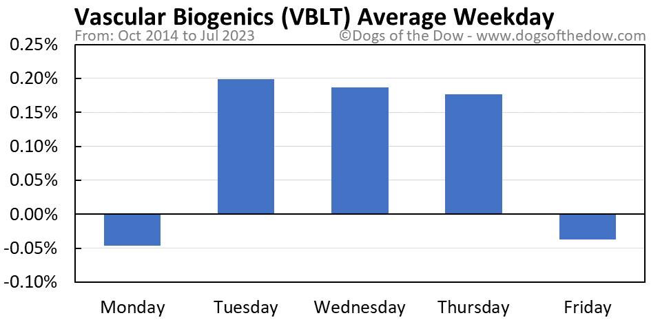 VBLT average weekday chart