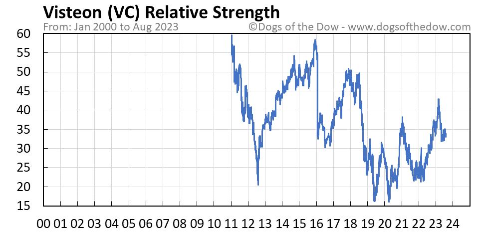 VC relative strength chart