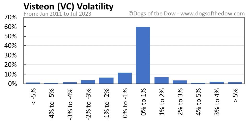 VC volatility chart