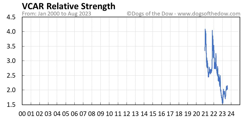 VCAR relative strength chart