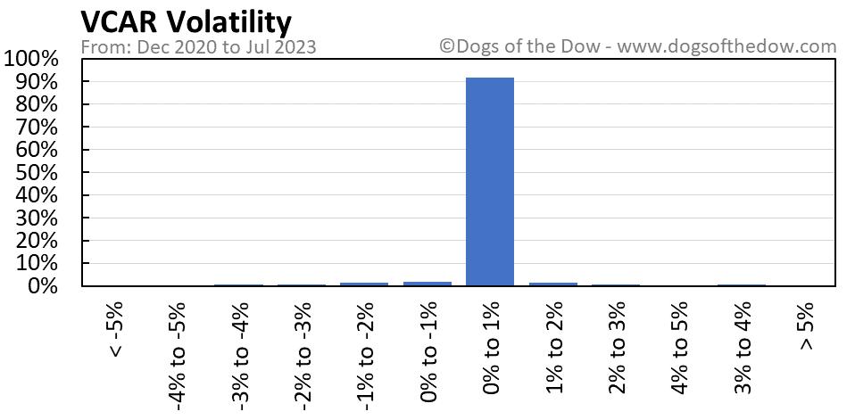 VCAR volatility chart