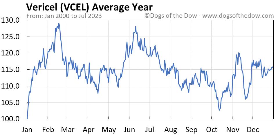 VCEL average year chart