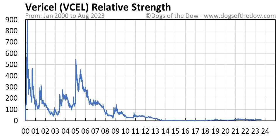 VCEL relative strength chart