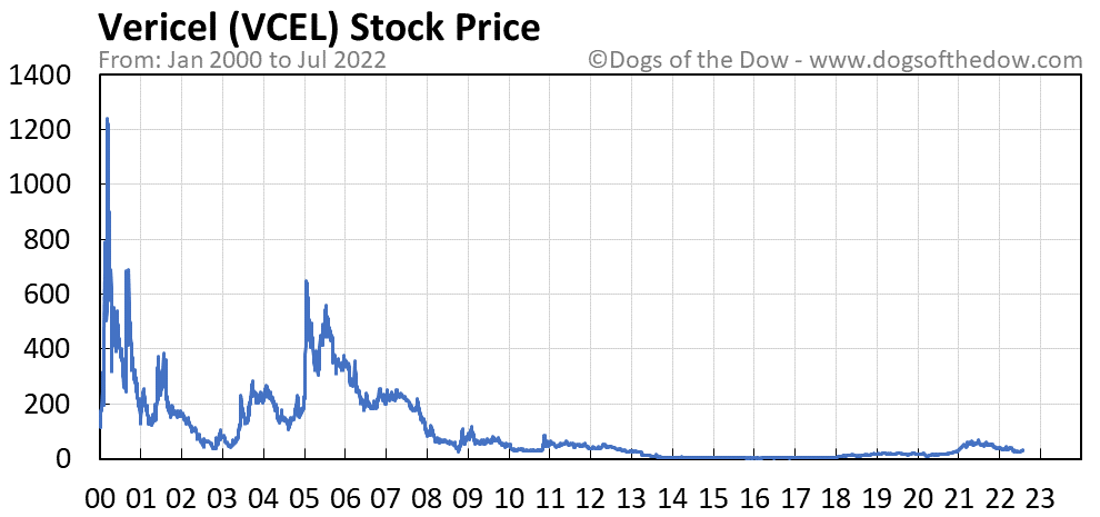 VCEL stock price chart