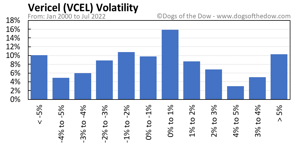 VCEL volatility chart