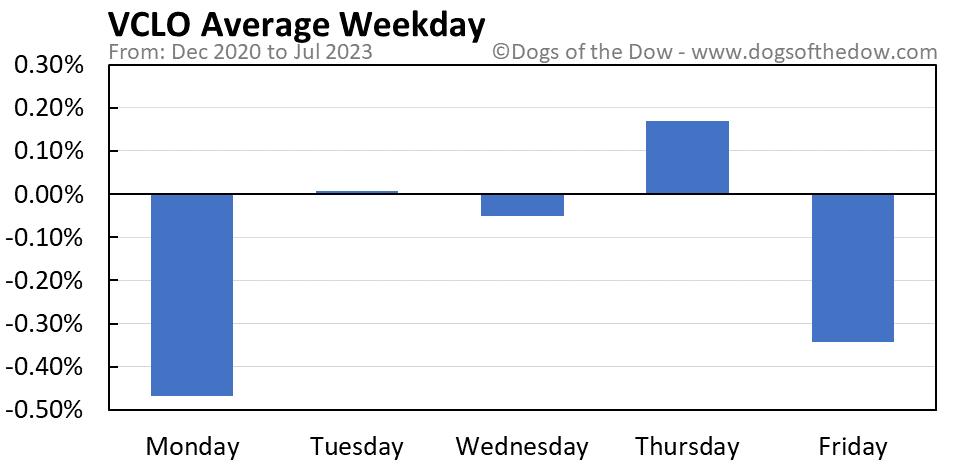 VCLO average weekday chart