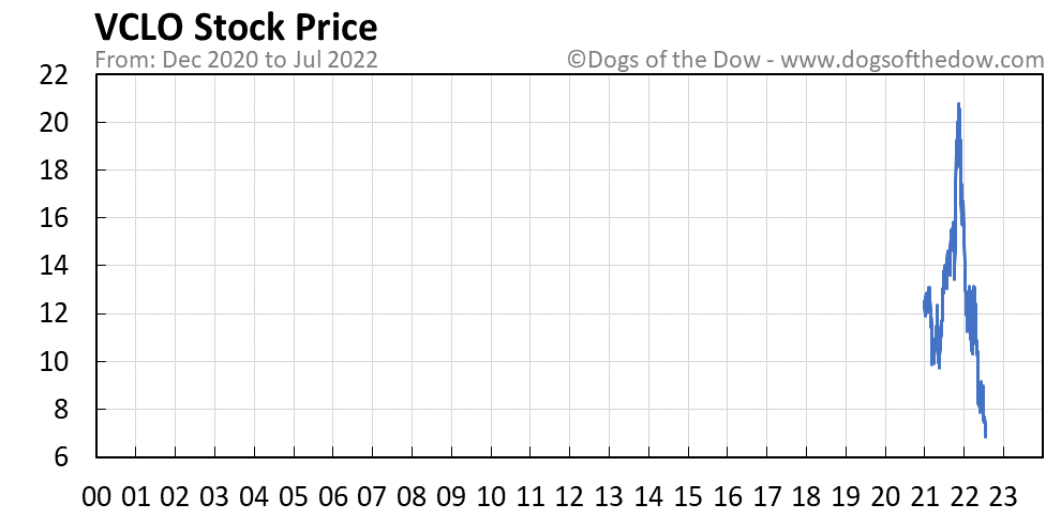 VCLO stock price chart