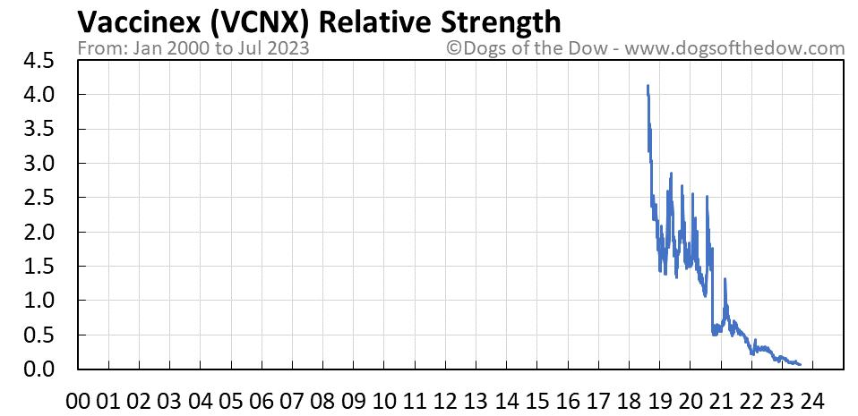 VCNX relative strength chart