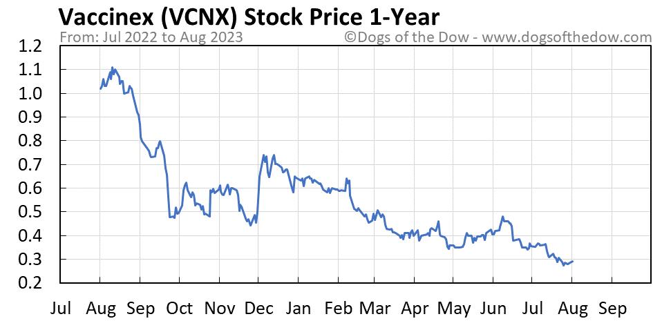 VCNX 1-year stock price chart