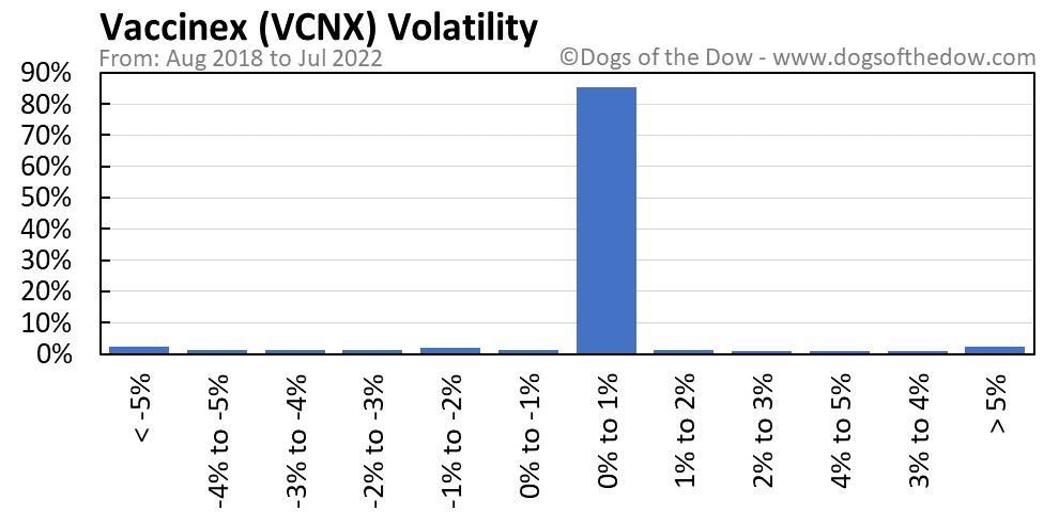 VCNX volatility chart