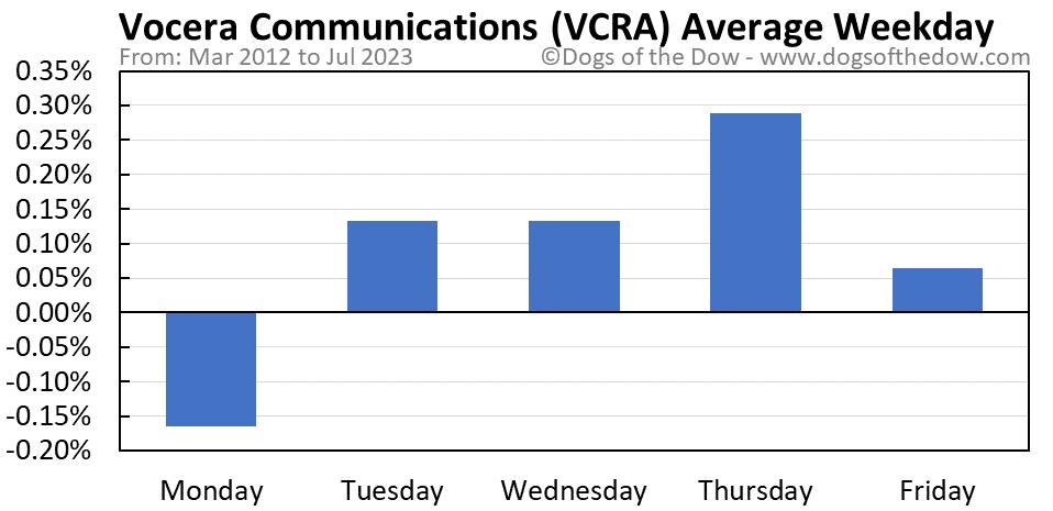 VCRA average weekday chart