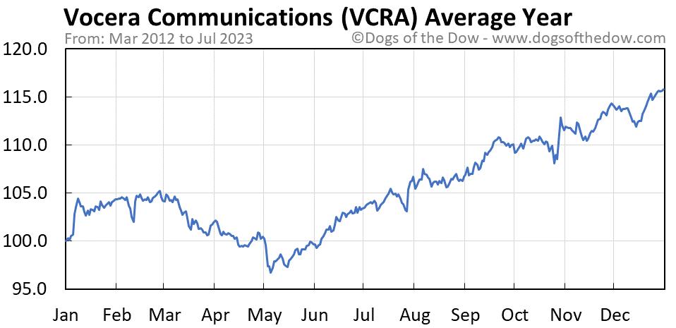 VCRA average year chart