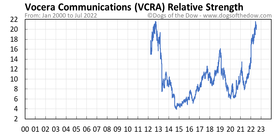 VCRA relative strength chart