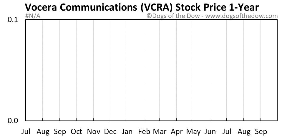 VCRA 1-year stock price chart