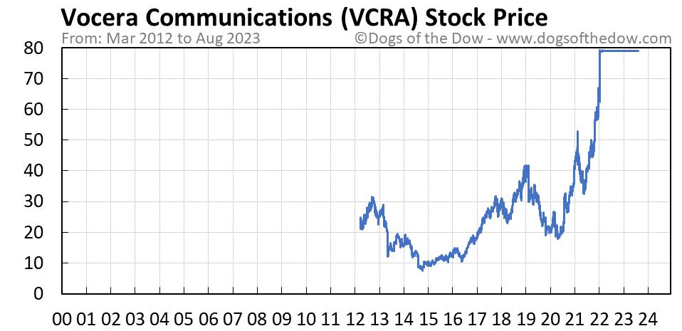 VCRA stock price chart