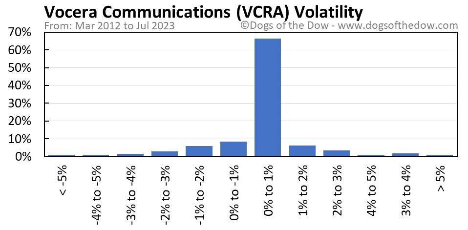 VCRA volatility chart