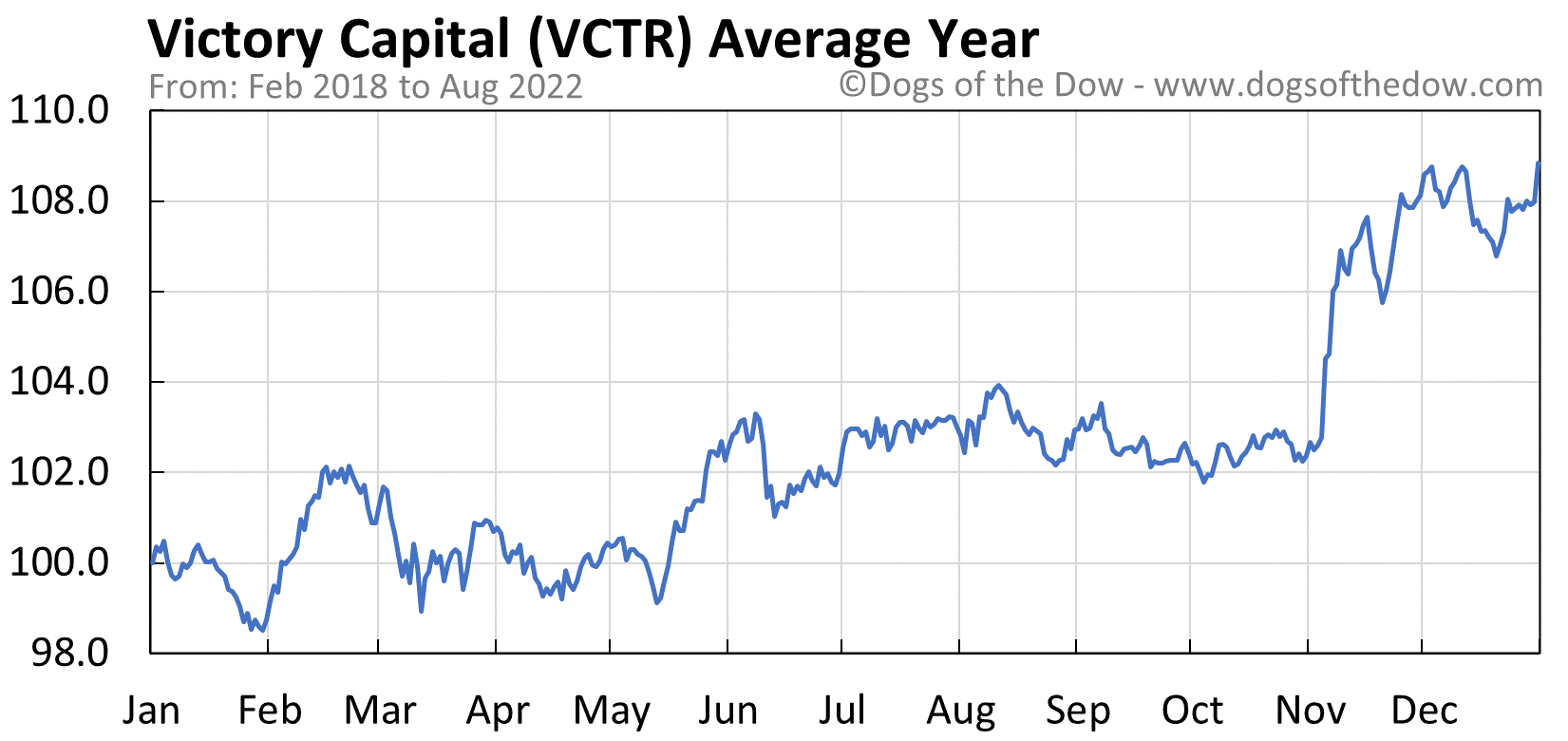 VCTR average year chart