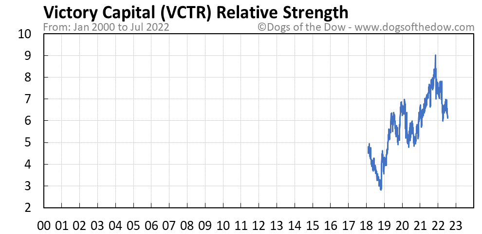 VCTR relative strength chart