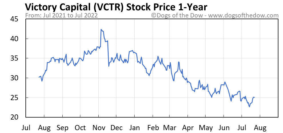 VCTR 1-year stock price chart