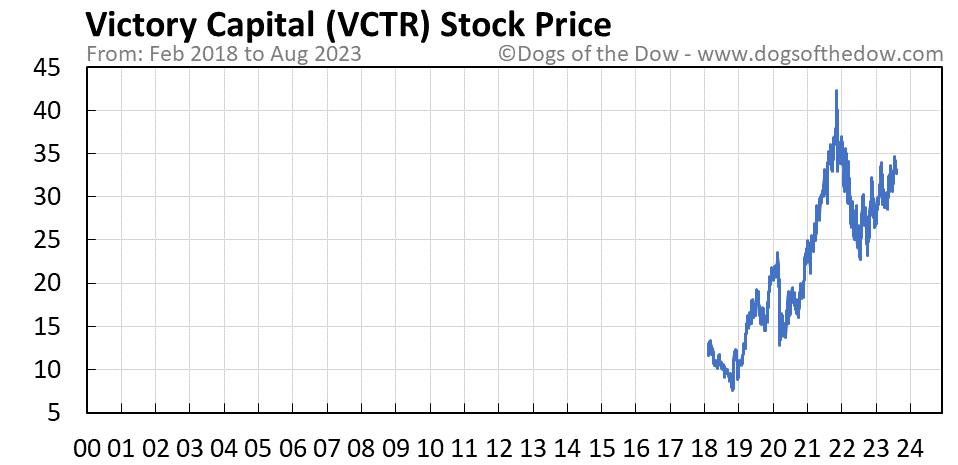 VCTR stock price chart
