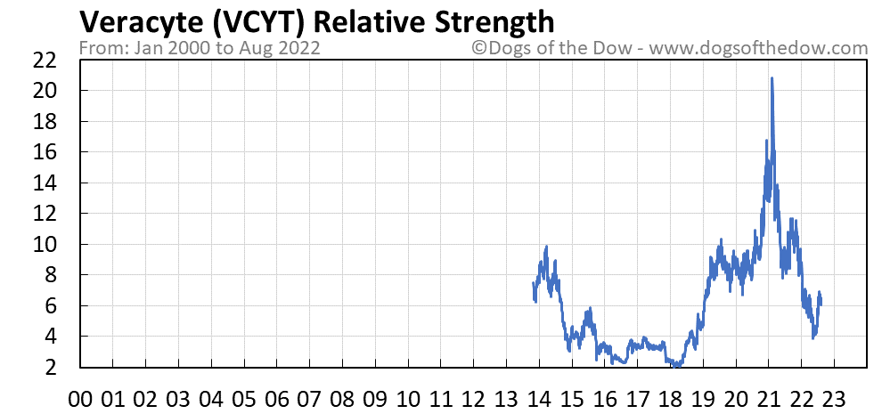 VCYT relative strength chart