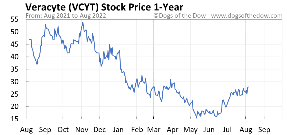 VCYT 1-year stock price chart