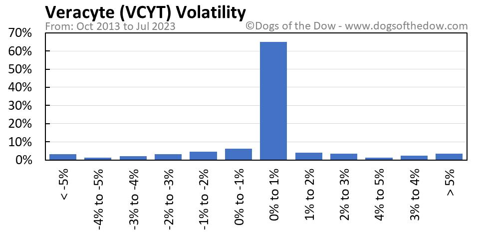 VCYT volatility chart