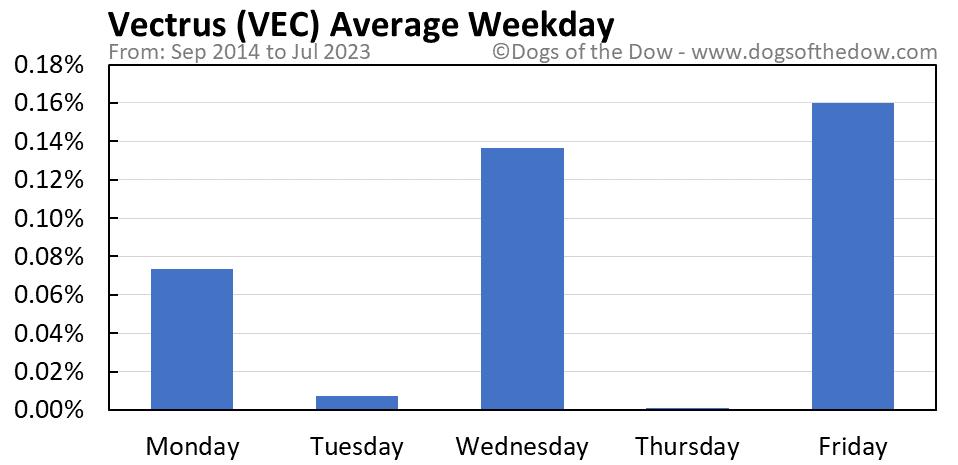 VEC average weekday chart