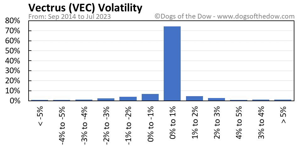 VEC volatility chart