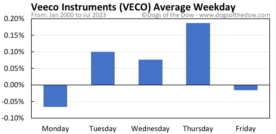 VECO average weekday chart